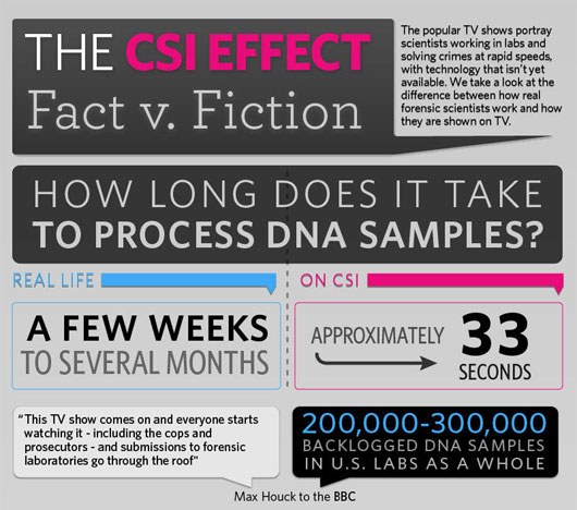 the effects of csi dna That's millions of potential jurors hooked on forensic science and, as cbs news correspondent vince gonzales reports, that impacts real crime fighters, who call it the csi effect jurors now expect us to have a dna test for just about every case, says josh marquis, the district attorney in astoria, oregon.